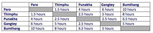 Distances and travel times in Bhutan
