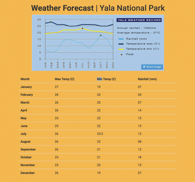 Temperature at Yala