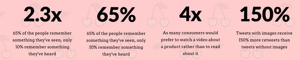 Digital Marketing For Brands stats