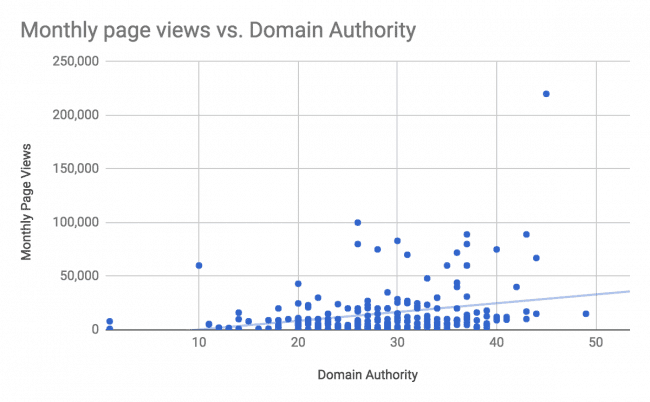 Domain Authority and traffic