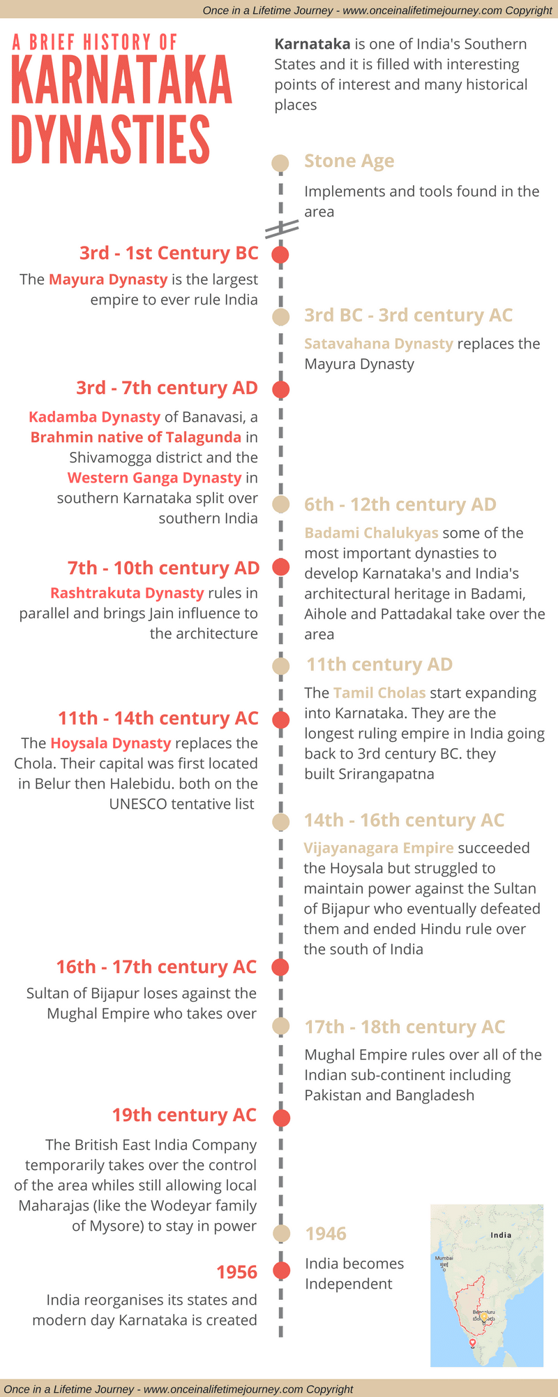 Infographic of the history of Karnataka