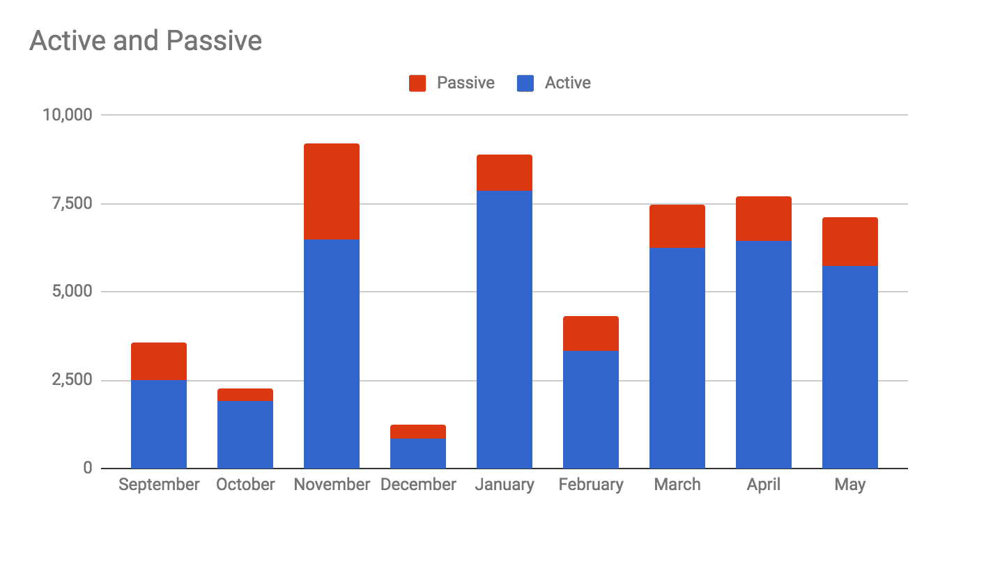 Passive vs Active income in May