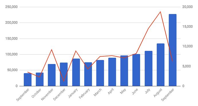 Traffic spike in September 2018