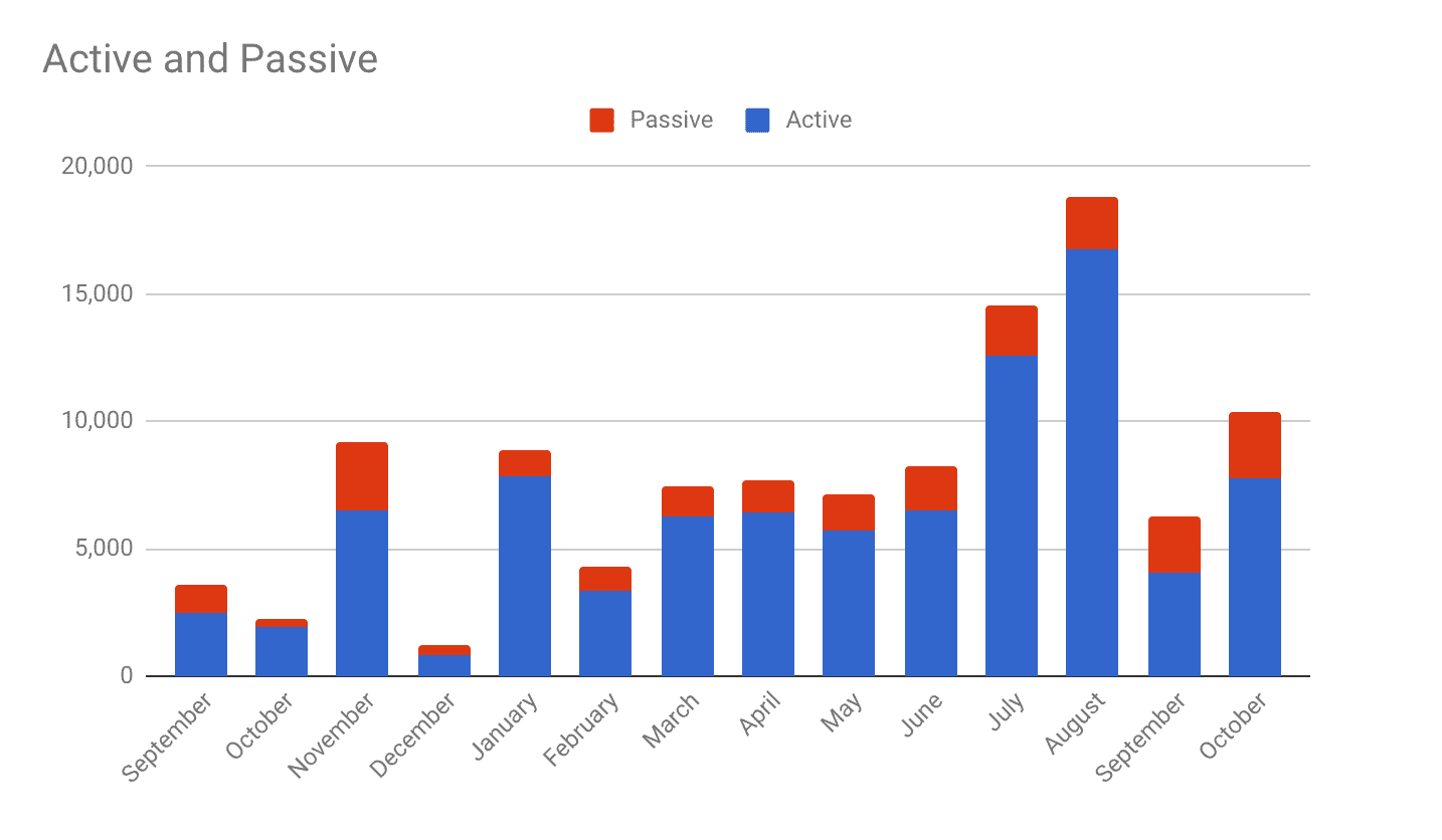 Passive vs Active October 2018