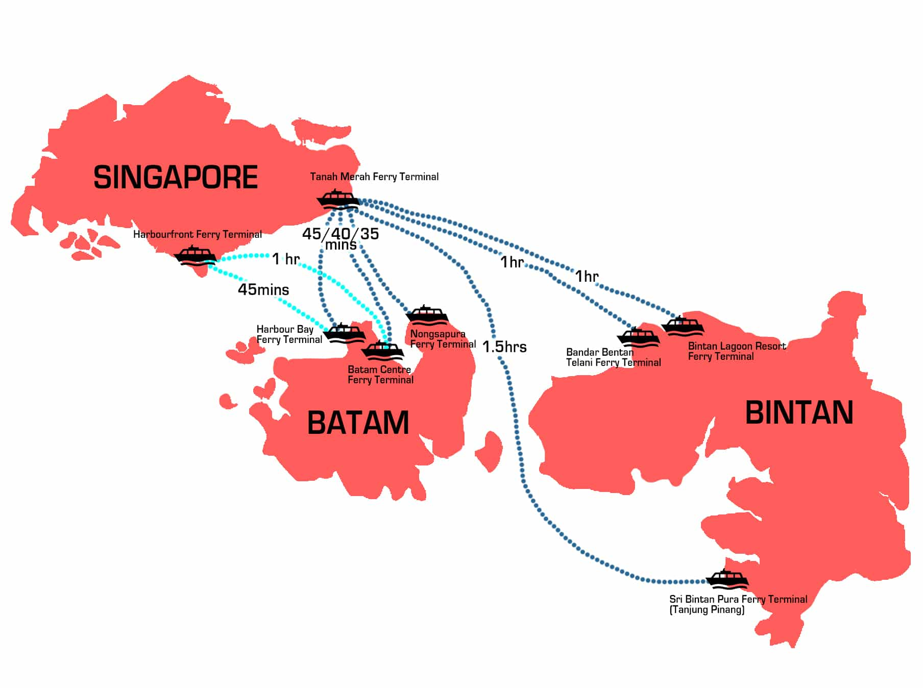 Ferry Terminals between Singapore-Bintan-Batam