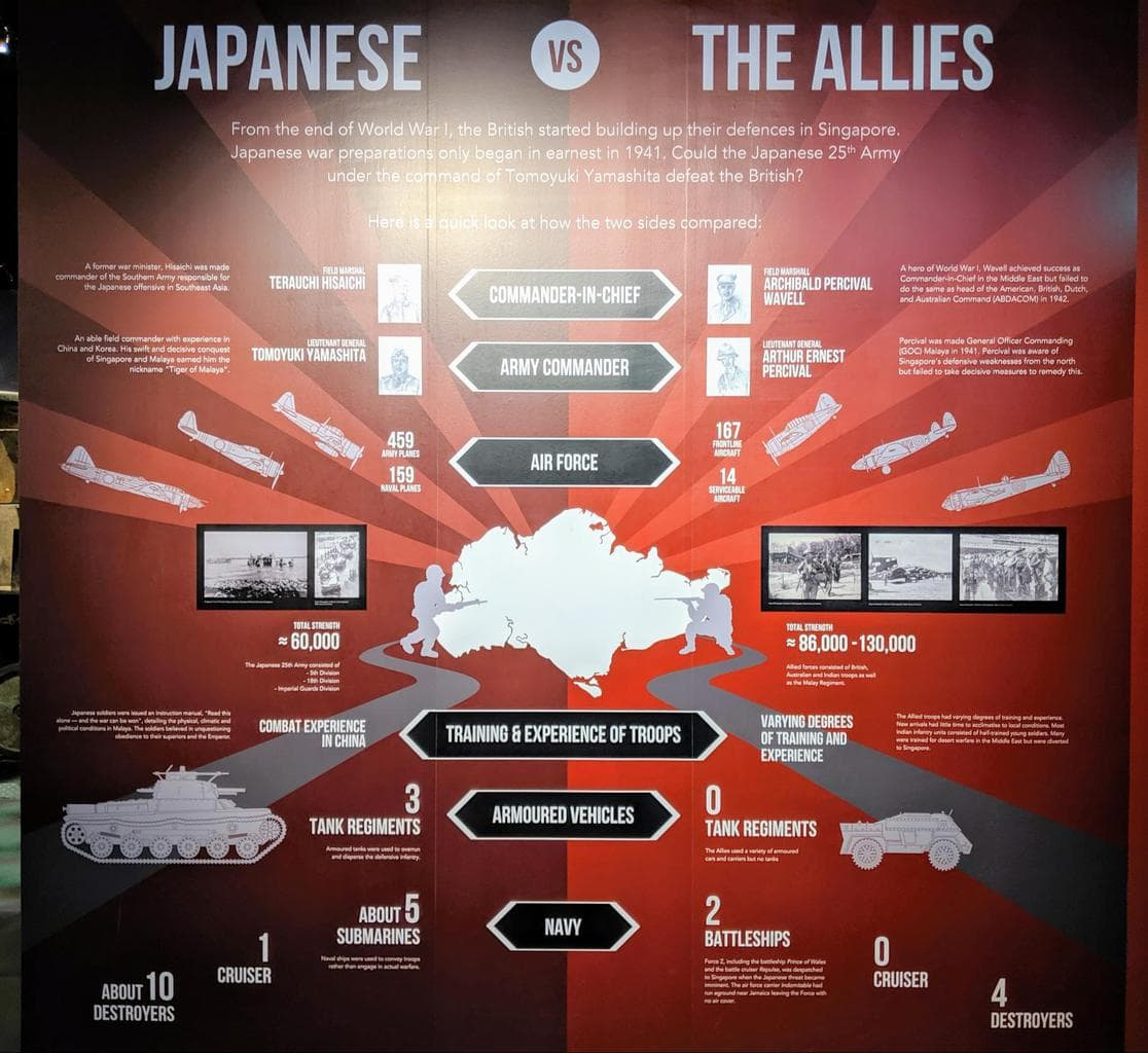 Diagram from World War II at the National Museum of Singapore