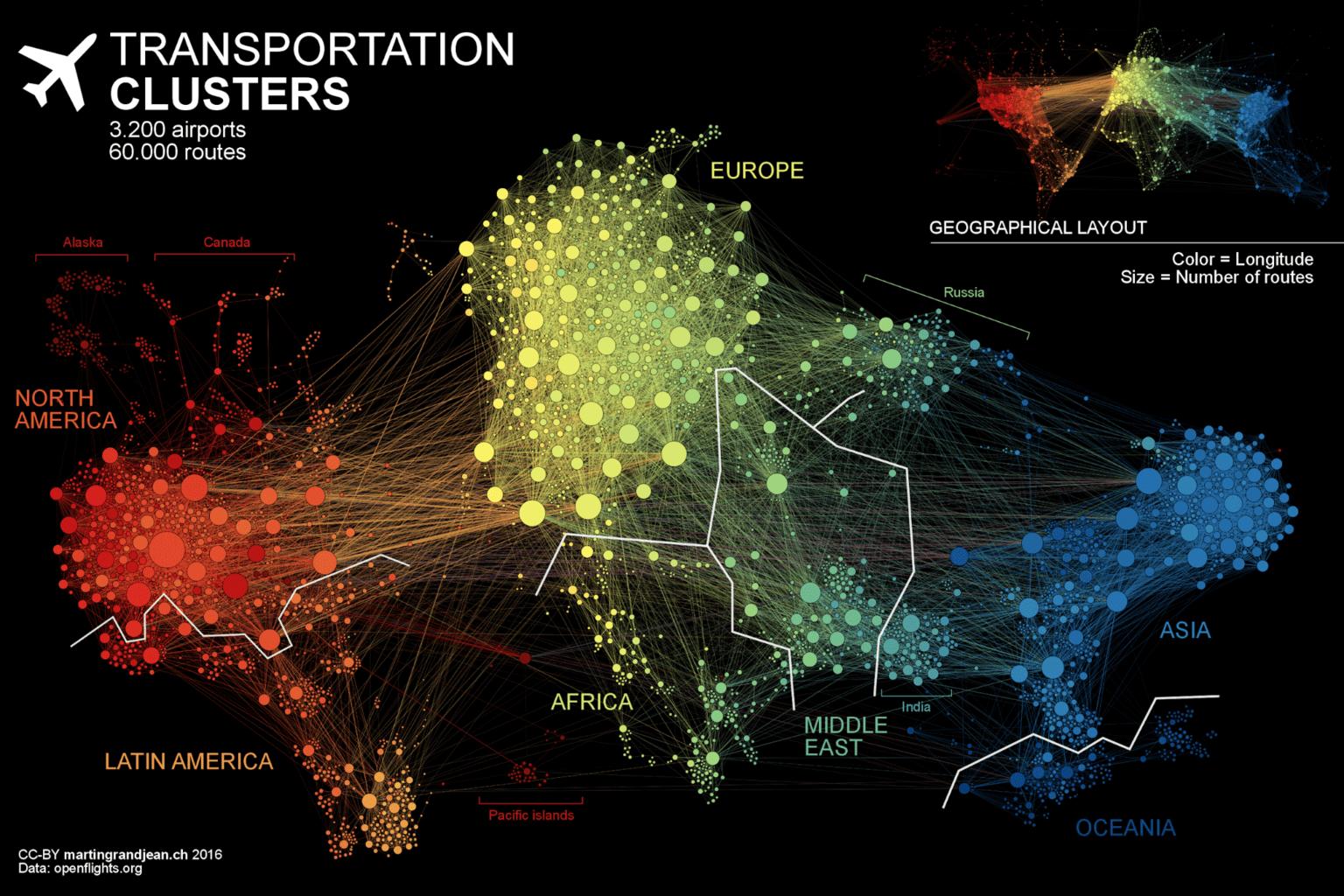 Transportation clusters