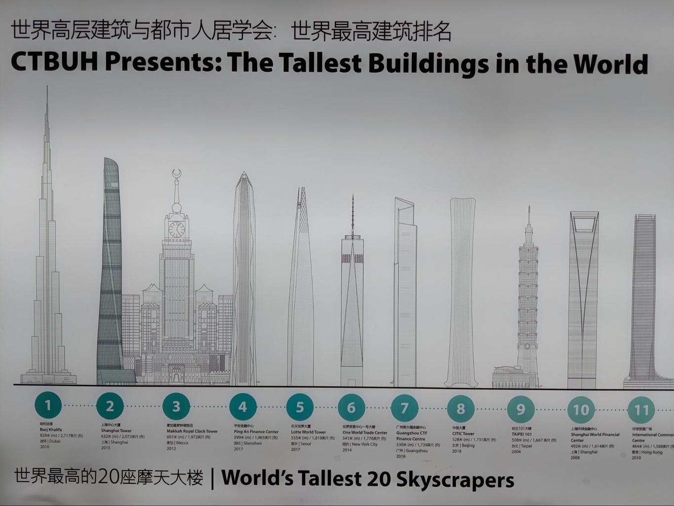 The world's tallest skyscrapers