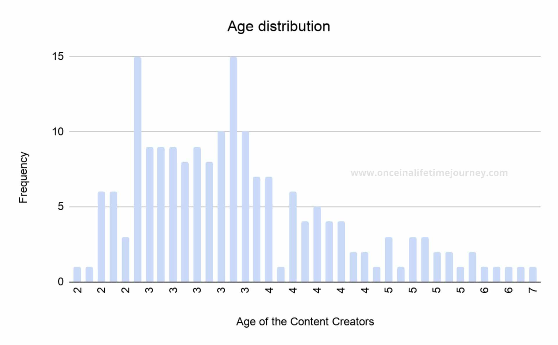 02 Content Creator Age Distribution