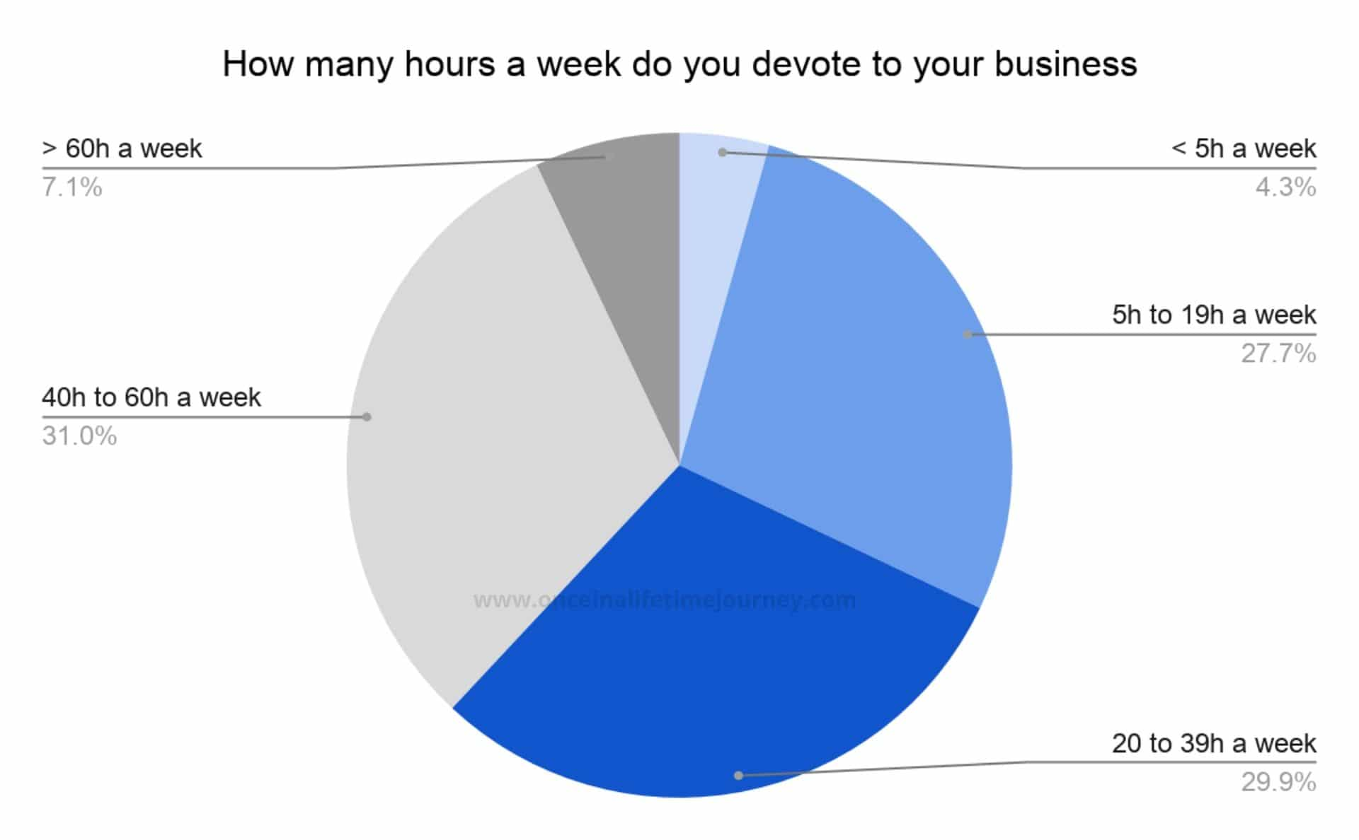 03 Average working hours of Content Creator