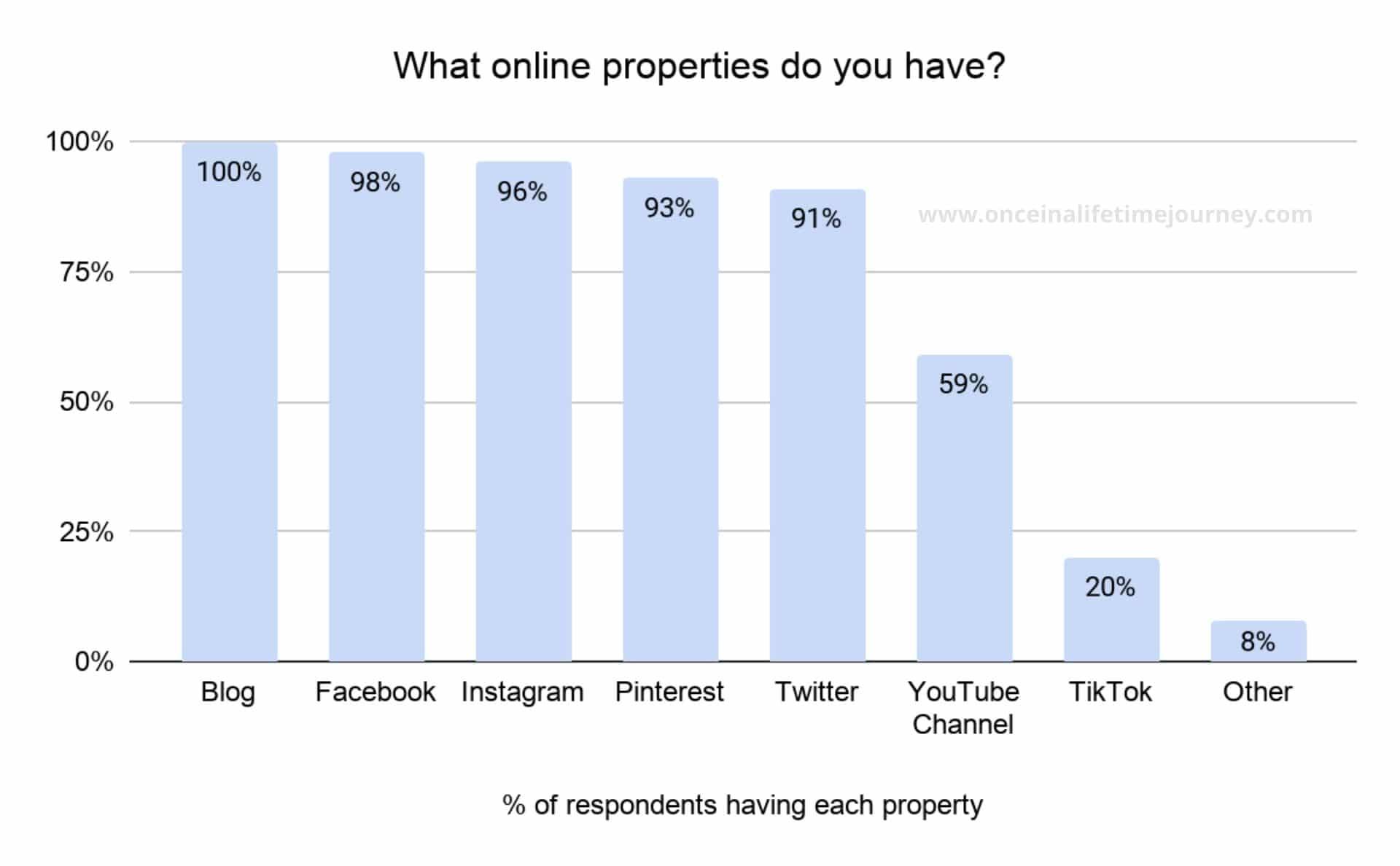 Content Creator online properties