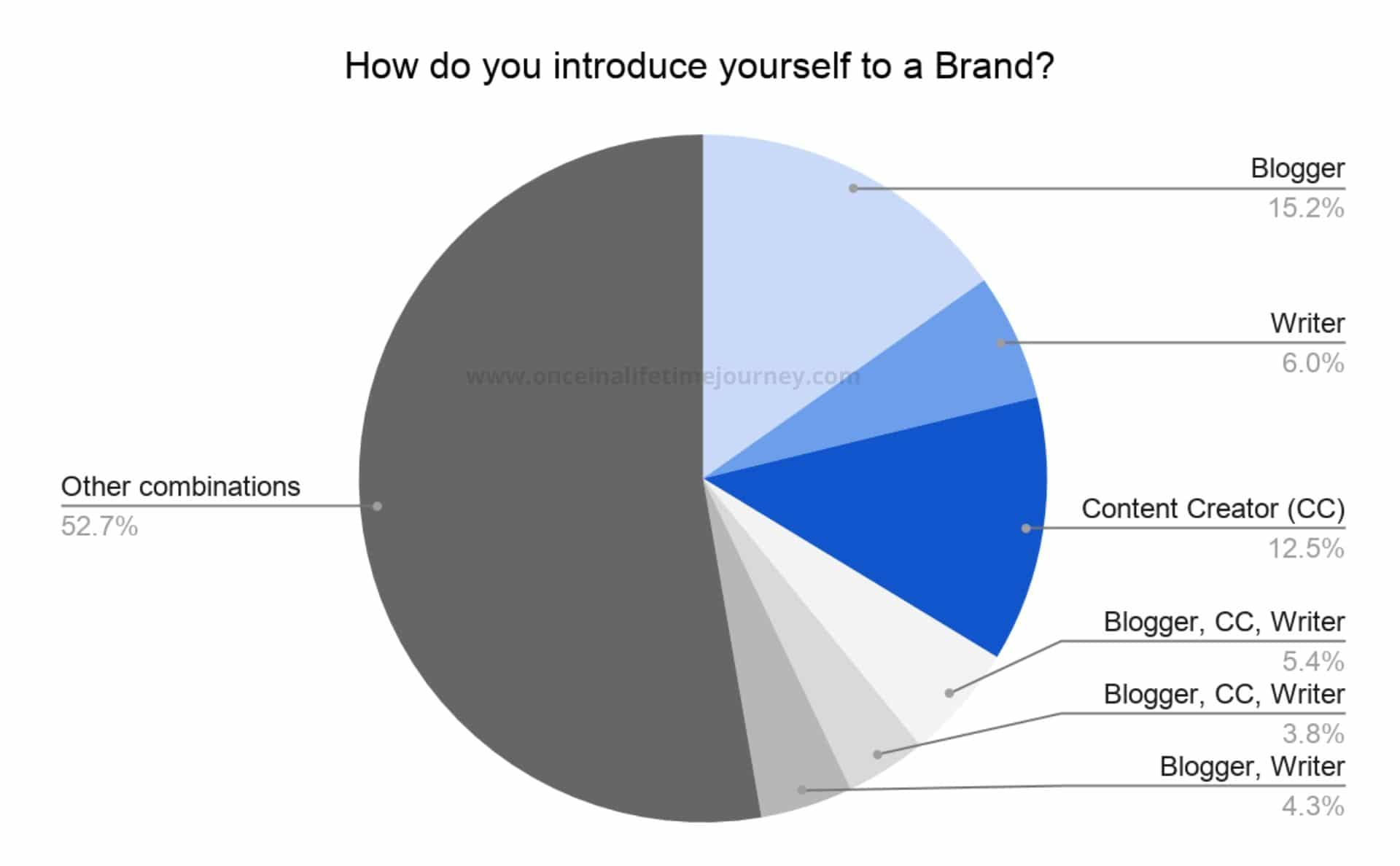 How Content Creators introduce themselves to Brands