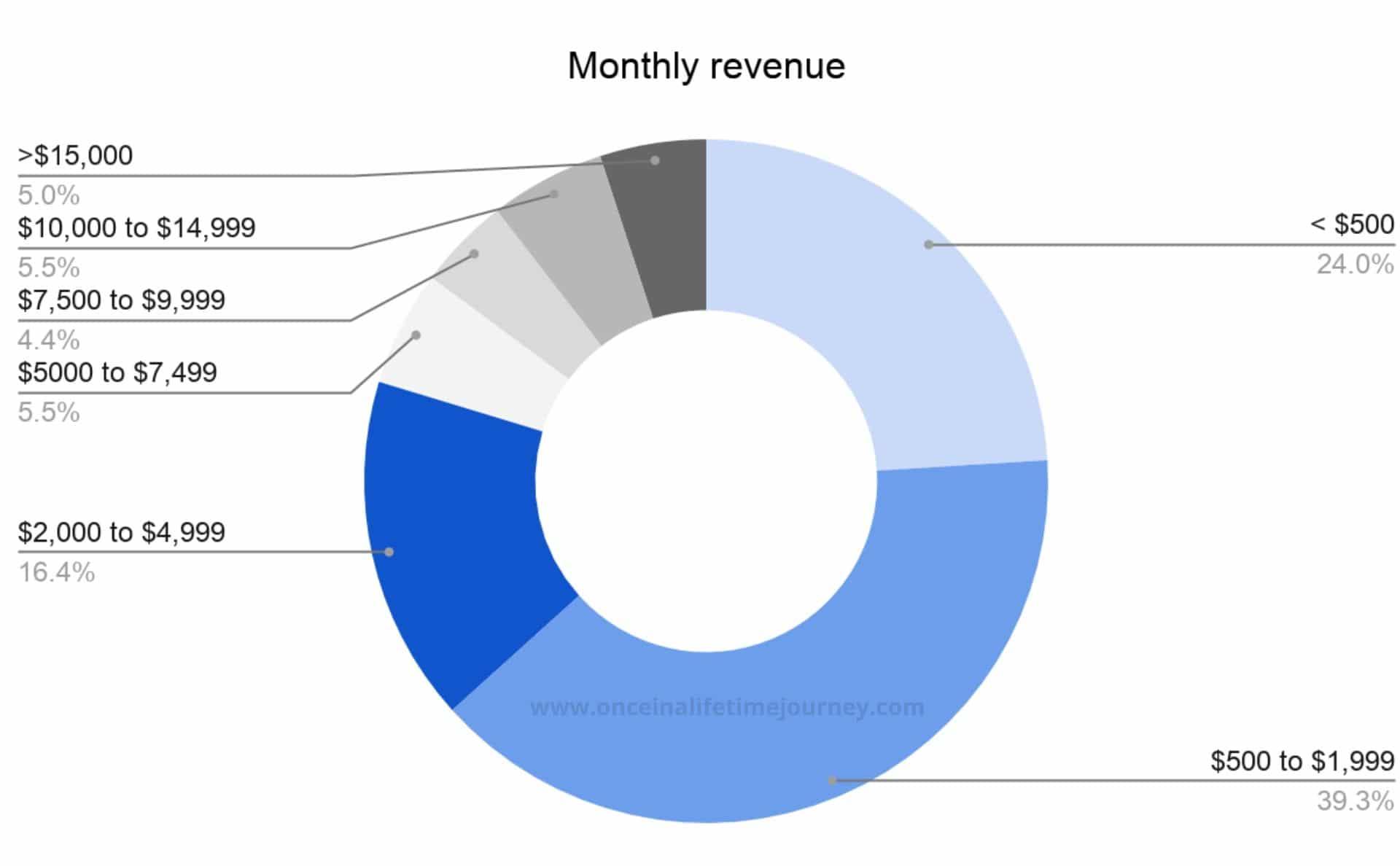 Monthly revenues of Content Creators