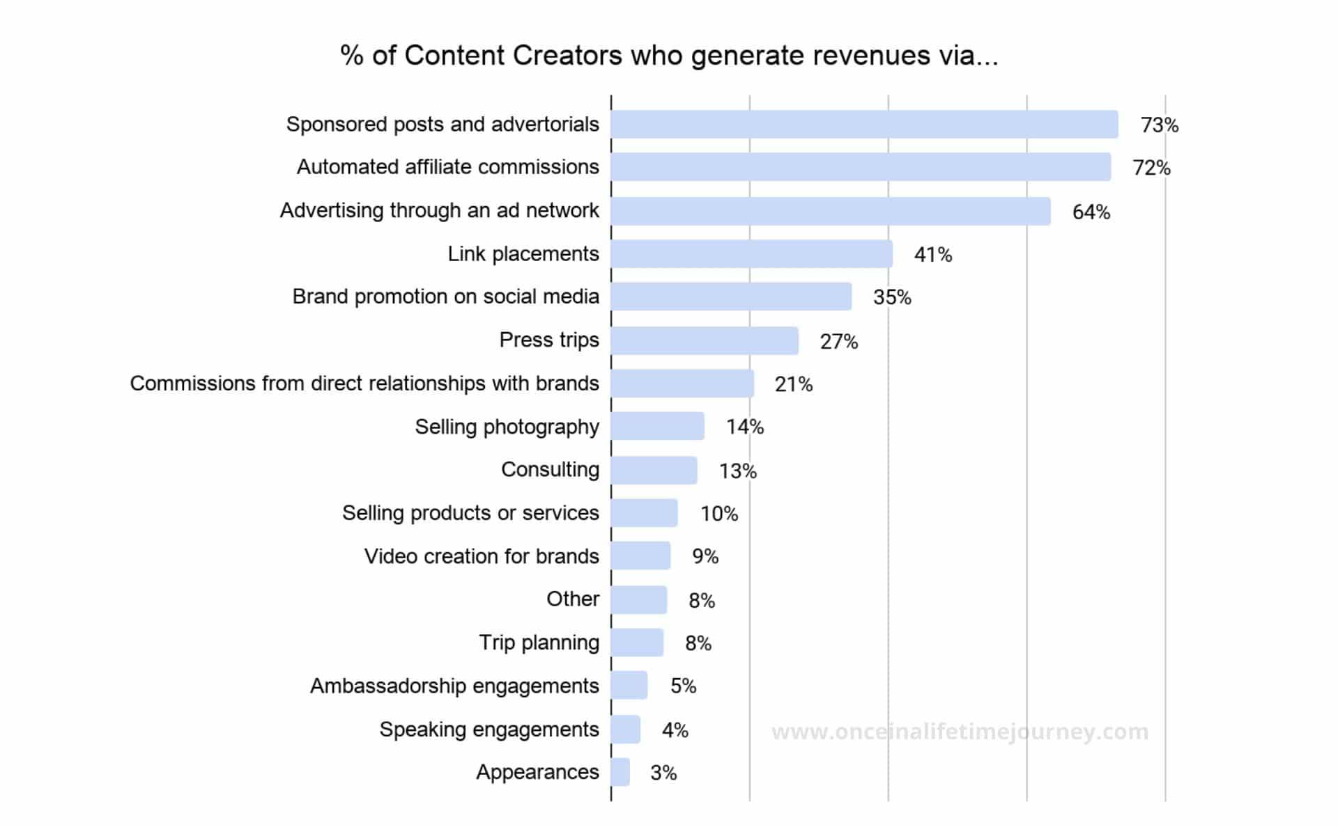 Sources of revenue for Content Creators