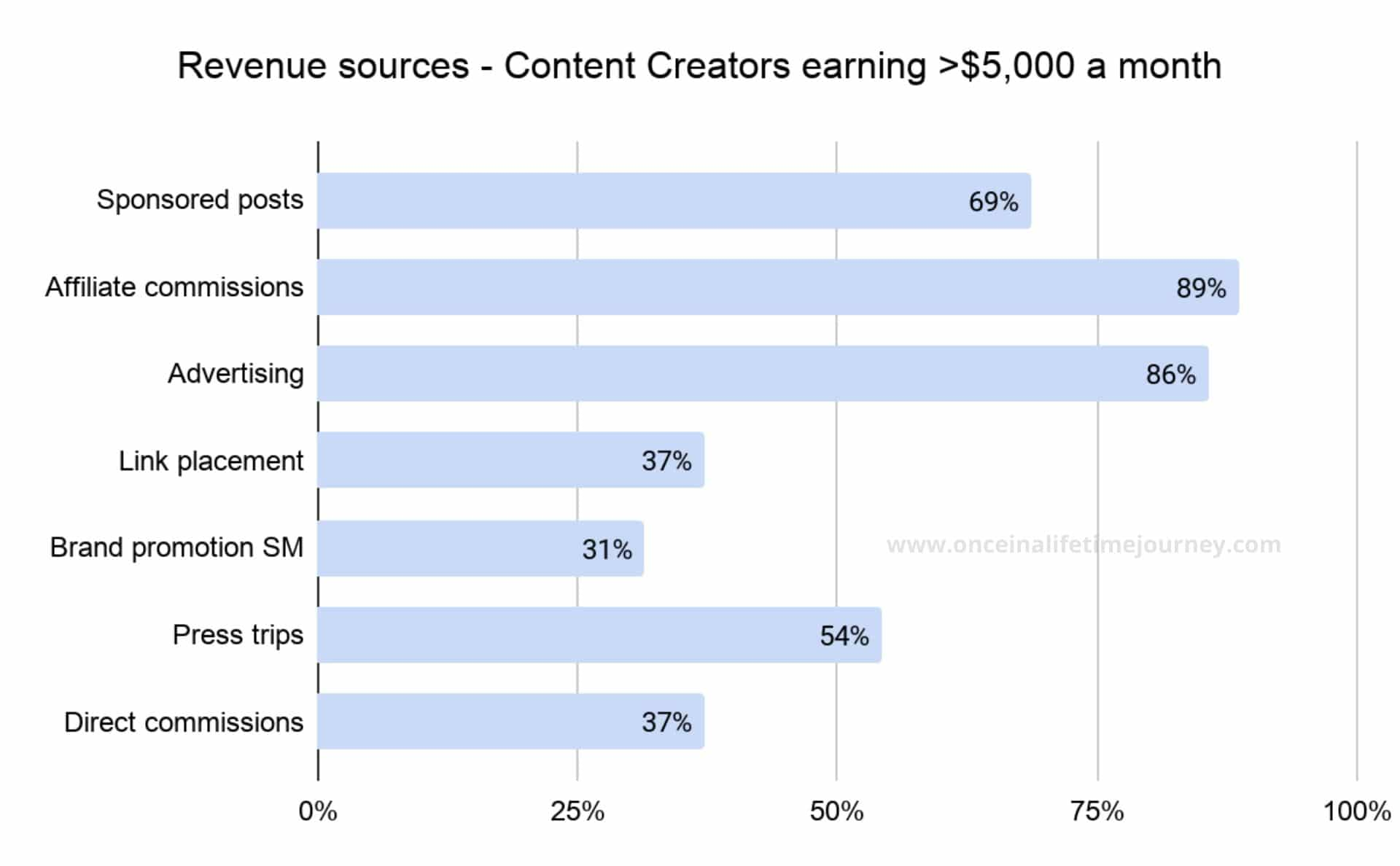 Sources of Revenue for higher earners