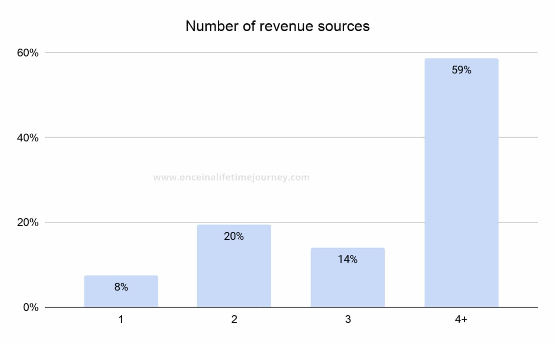 Number of Revenue Sources