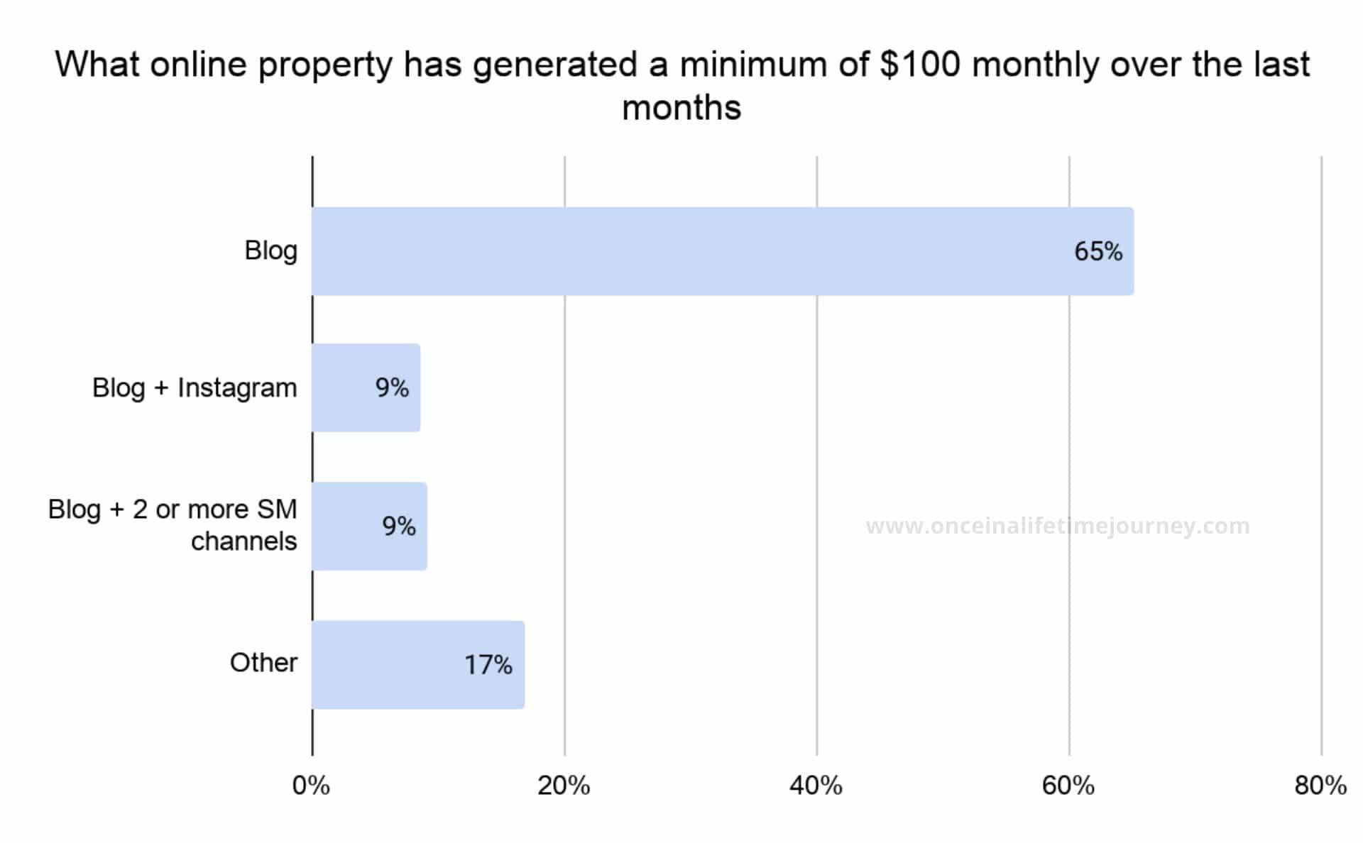 Online Properties generating a minimum of $100