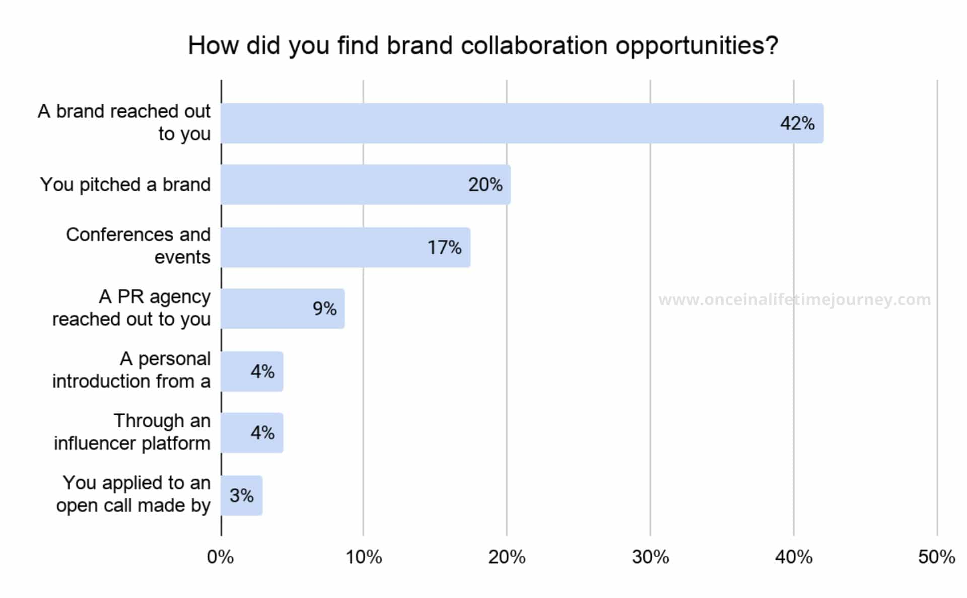 How Content Creators find Collab opportunities