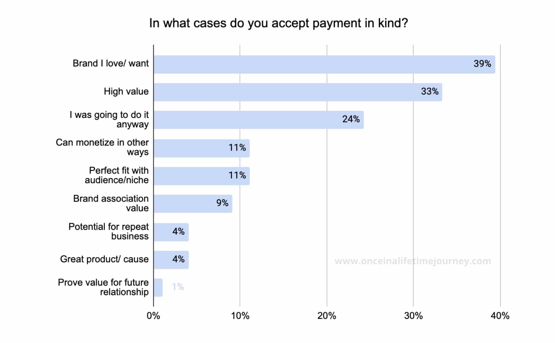 Why Content Creators accept Payment in Kind