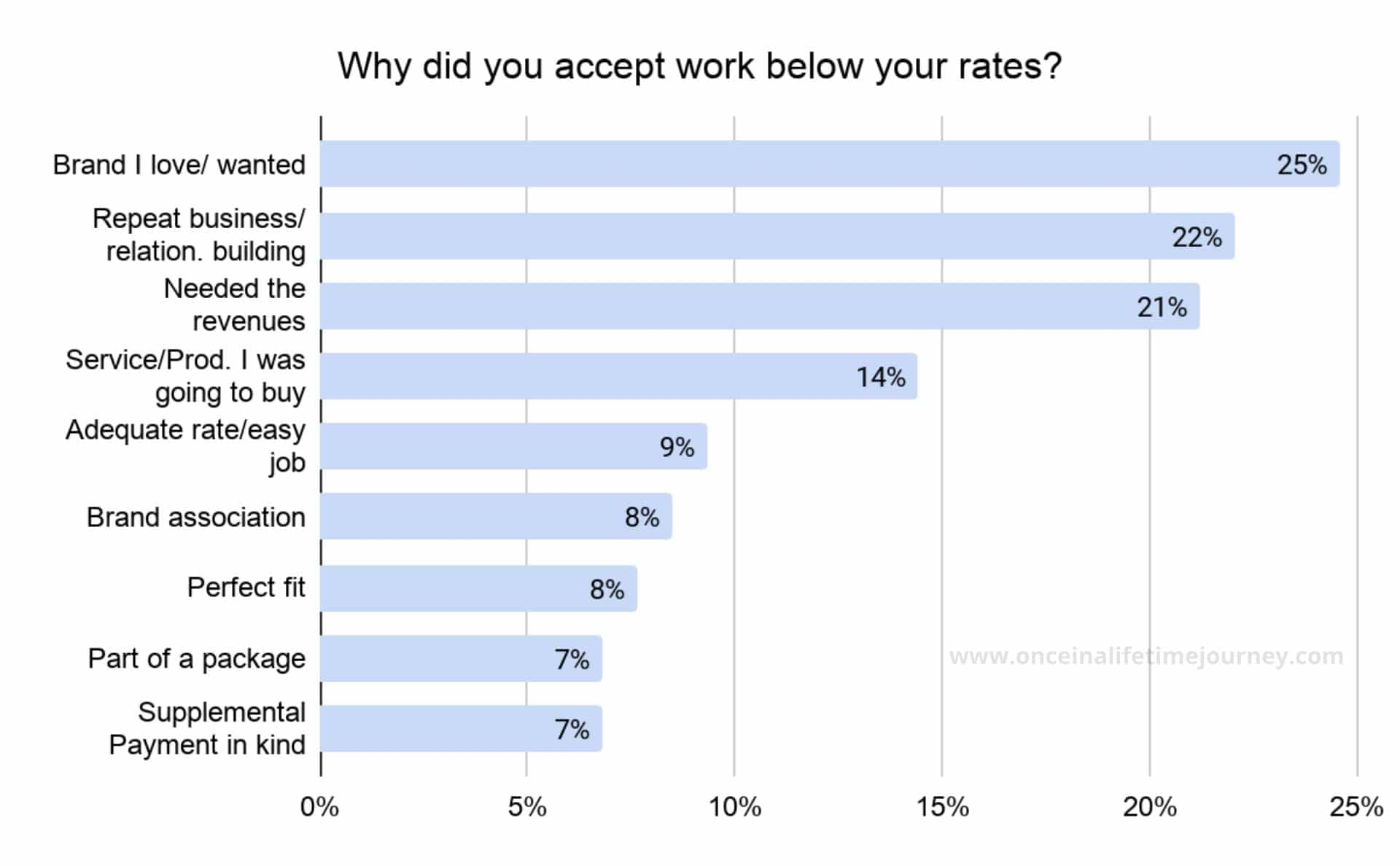 Why Content Creators accept rates below their usual