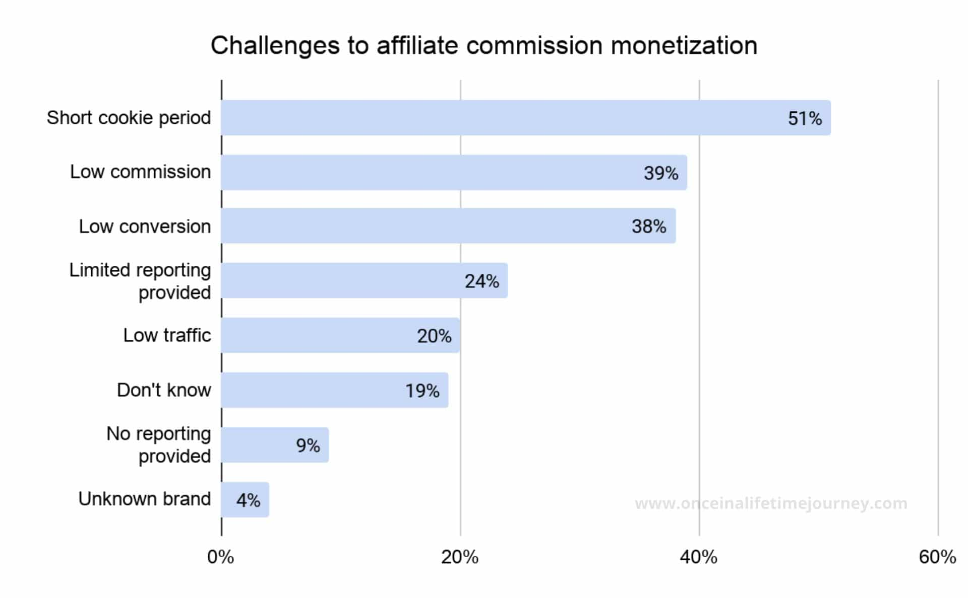 Challenges to monetization of affiliate commissions