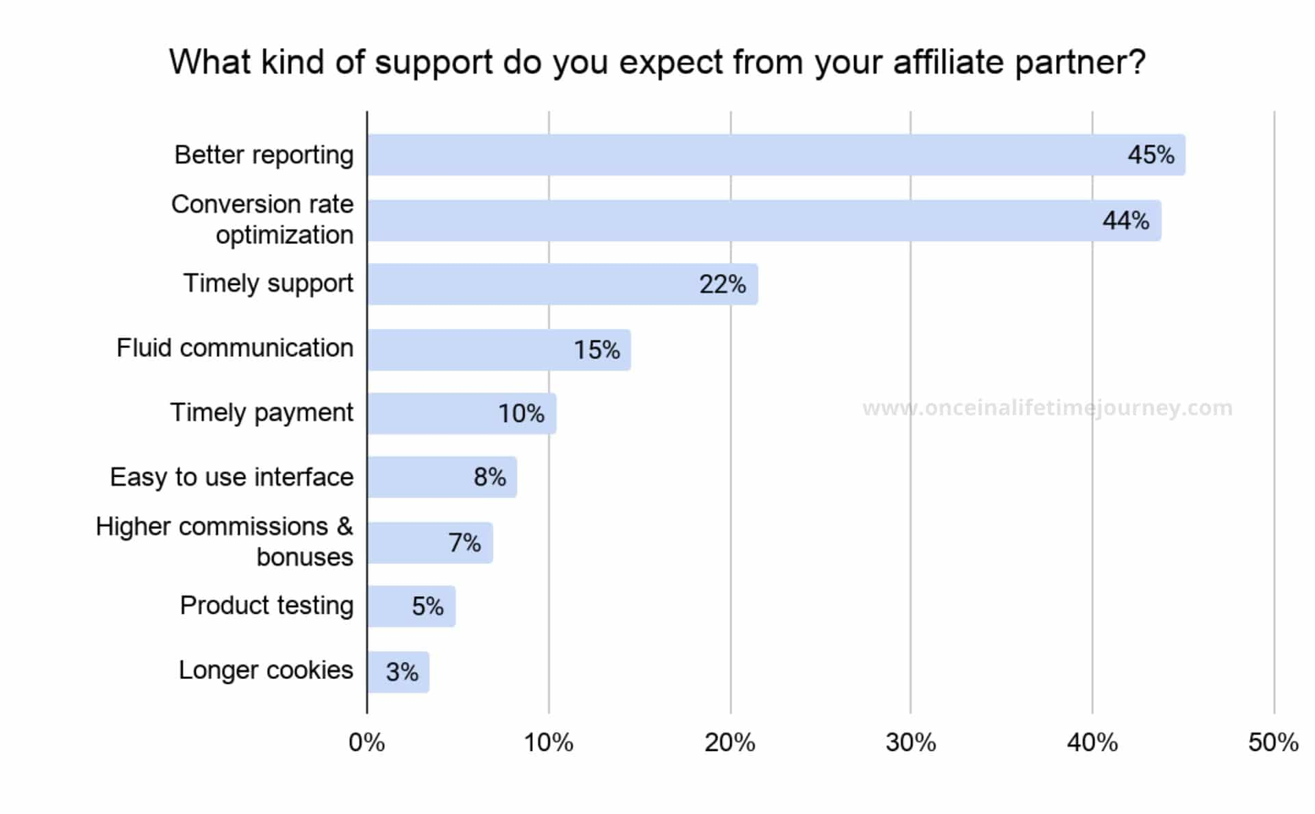 Support Content Creators expect from affiliate partners