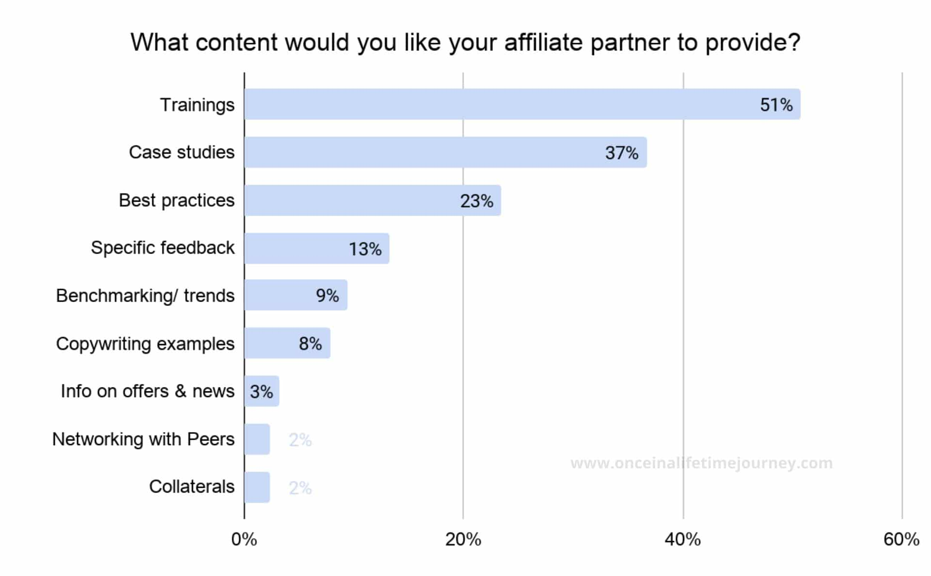 Content that Content Creators would like their affiliates to provide