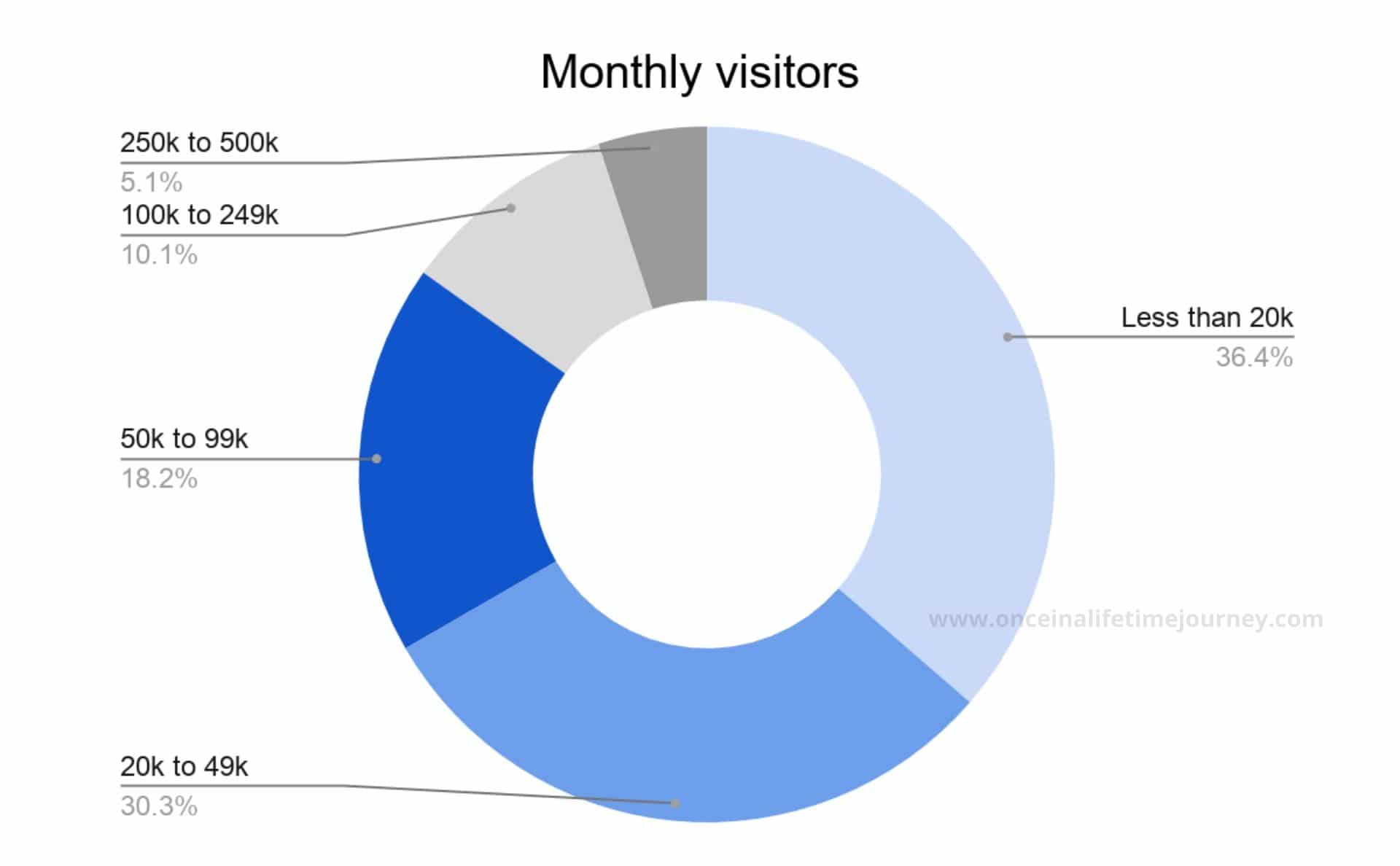Monthly visitors to blogs
