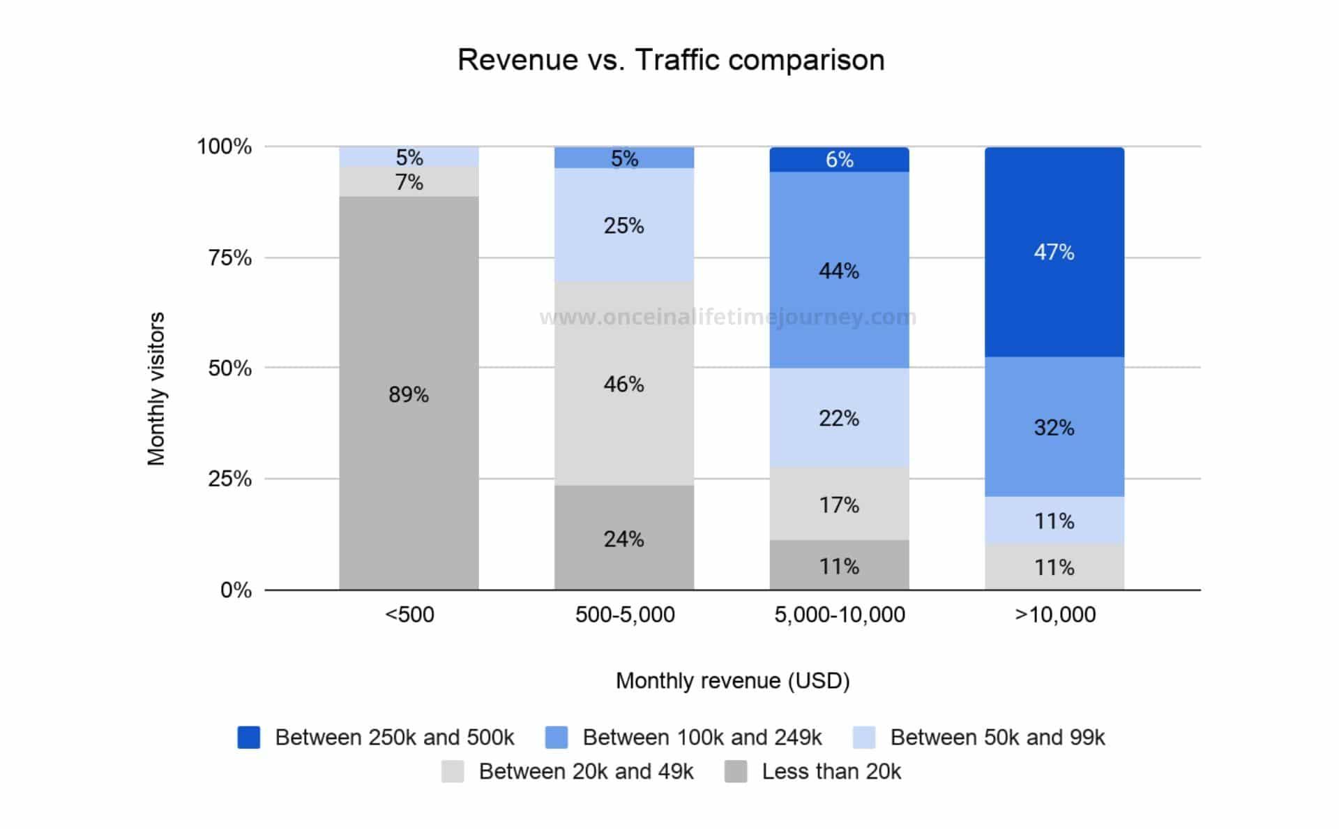 Revenue vs Traffic comparison
