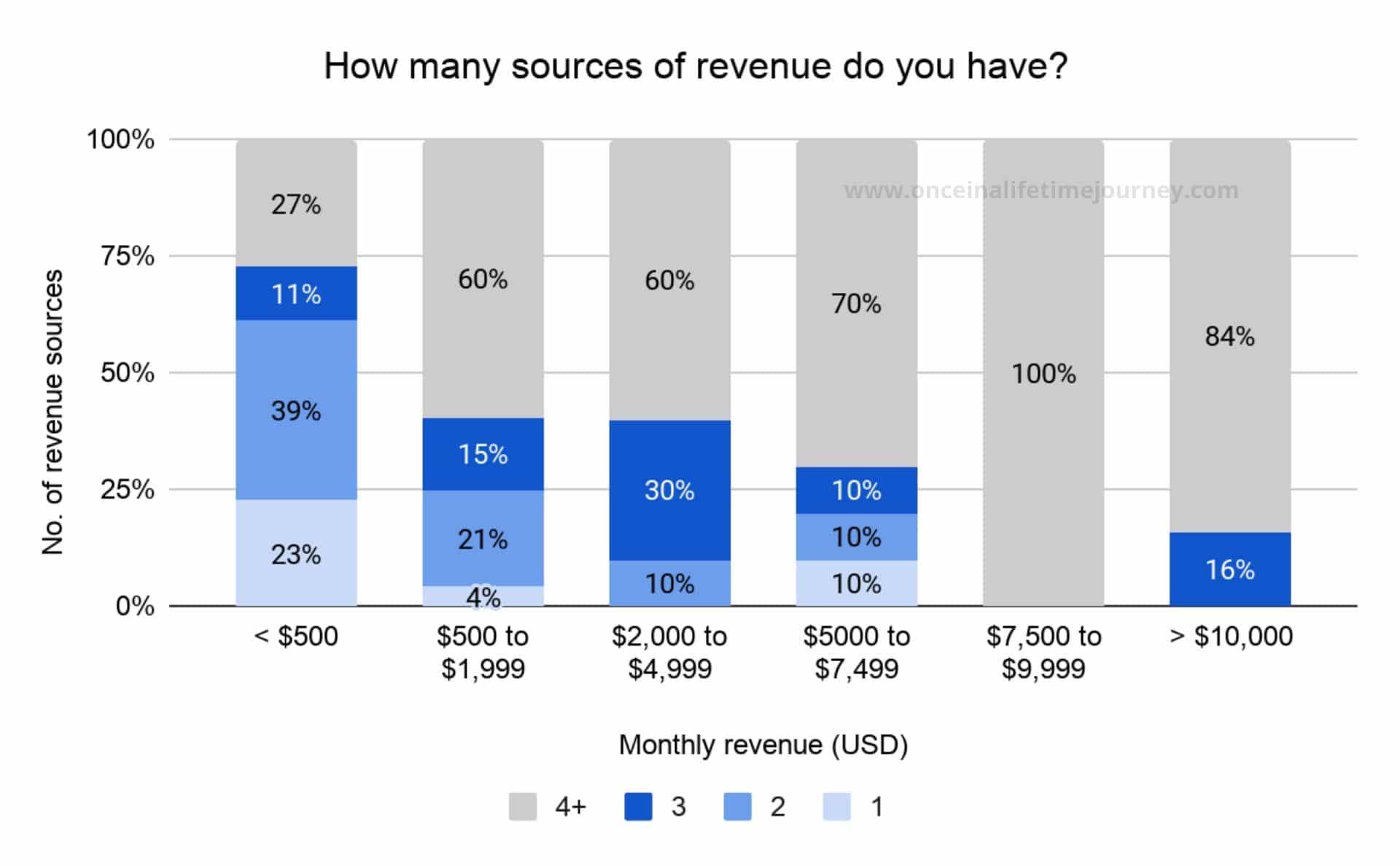 Amount of revenue sources Content Creators have