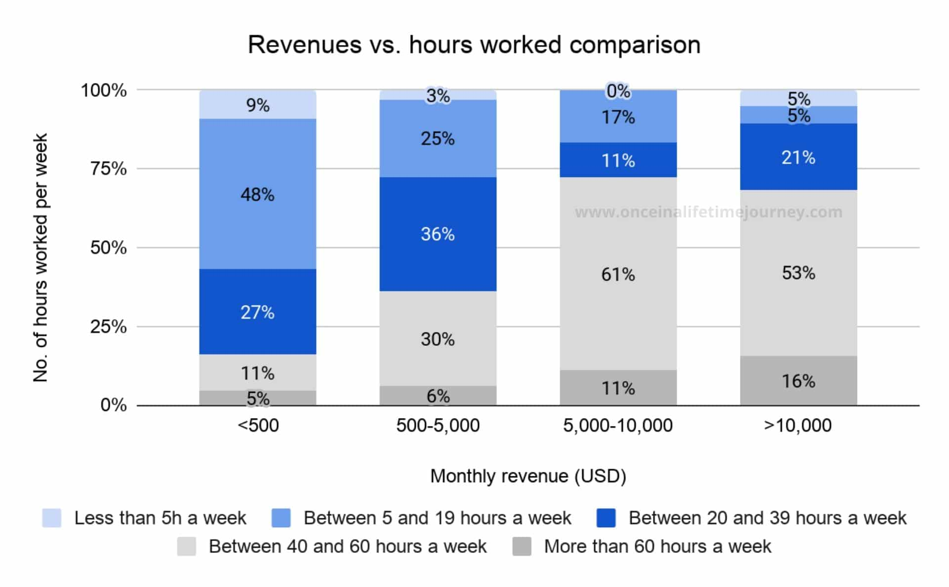 Comparison of revenues vs hours worked