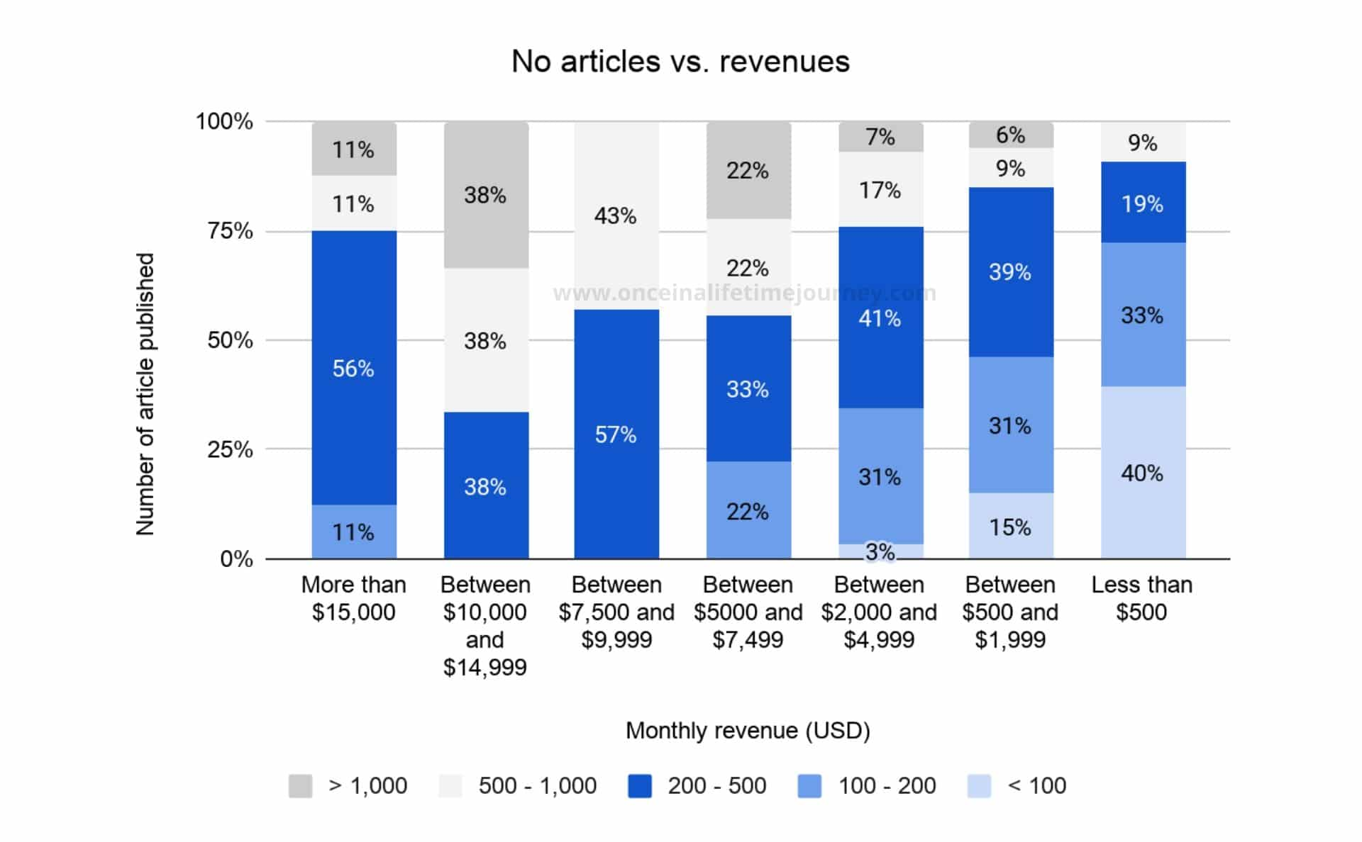 Correlation between no of articles written and revenues generated