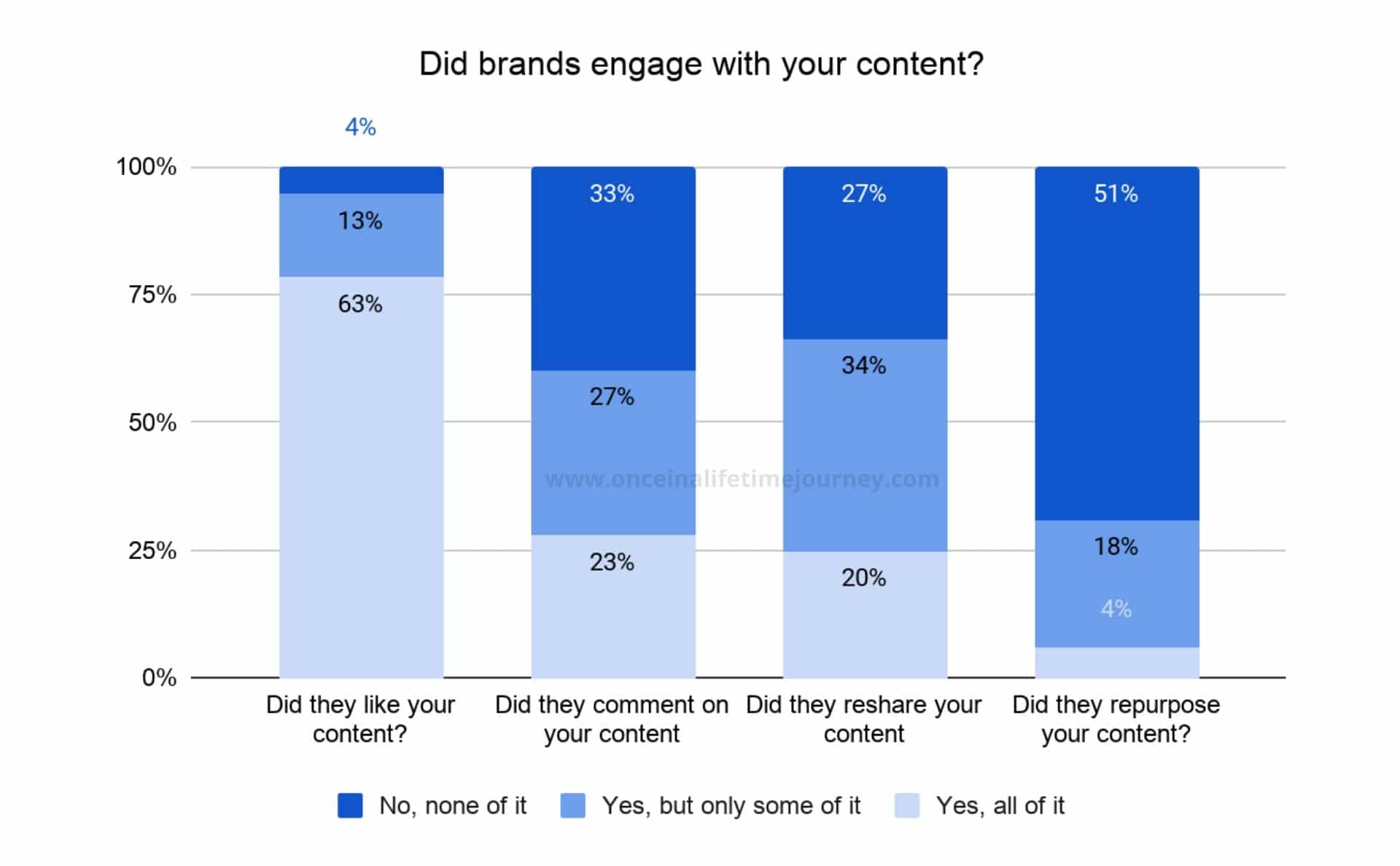 Brand engagement with content