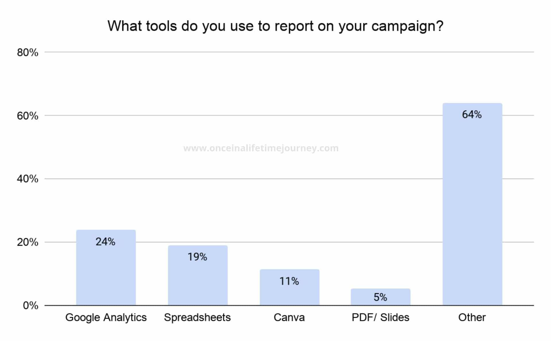 Tools Content Creators use to report on their campaigns