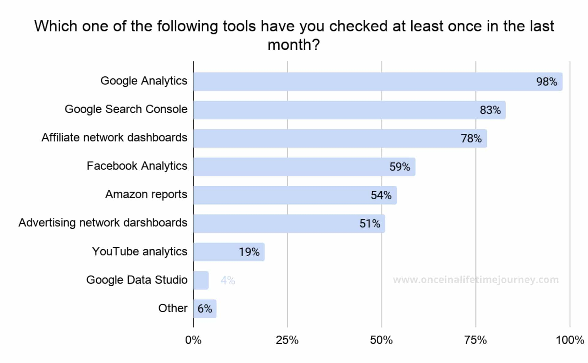 Tools Content Creators have used over the past month