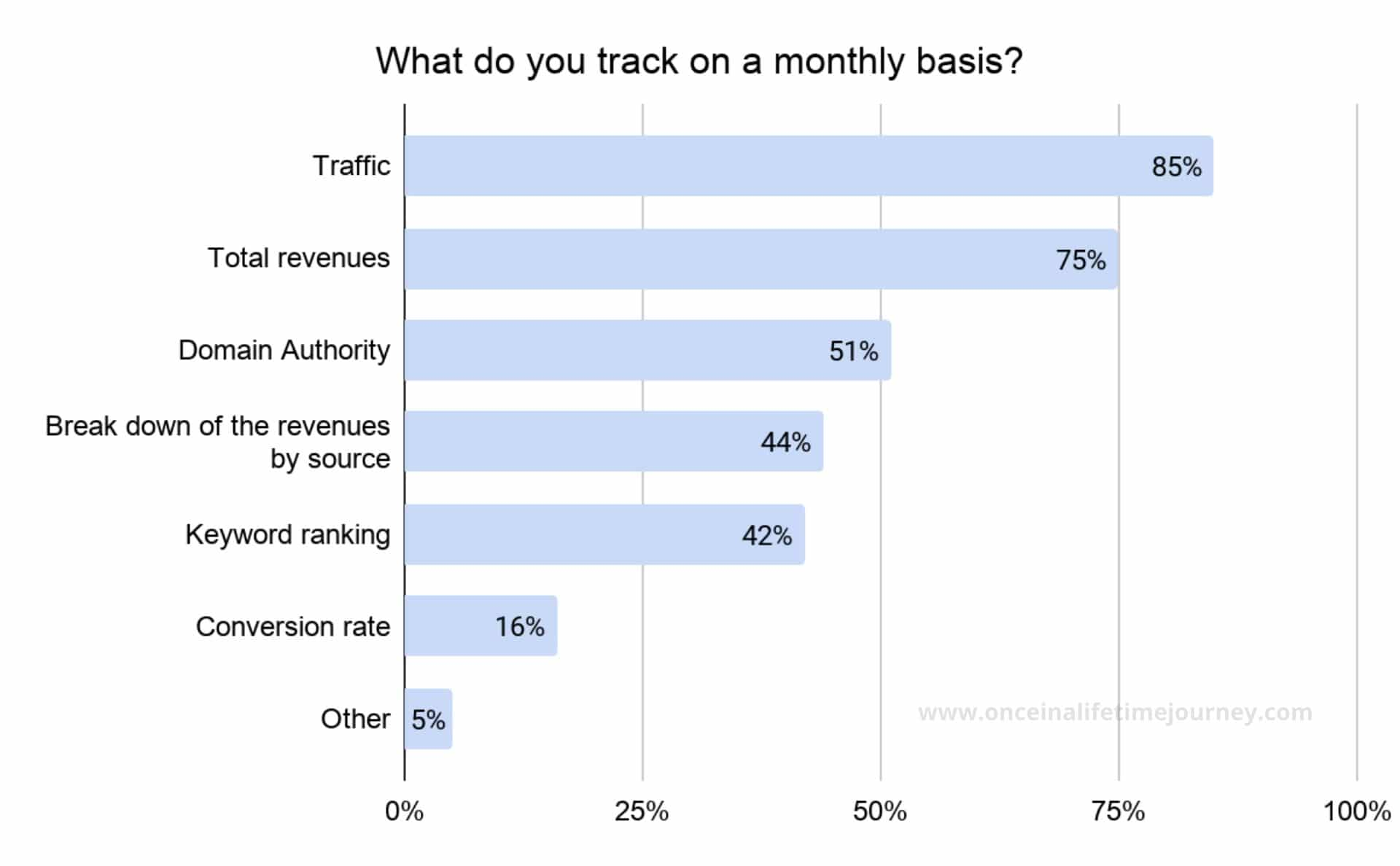 Things Content Creators track monthly