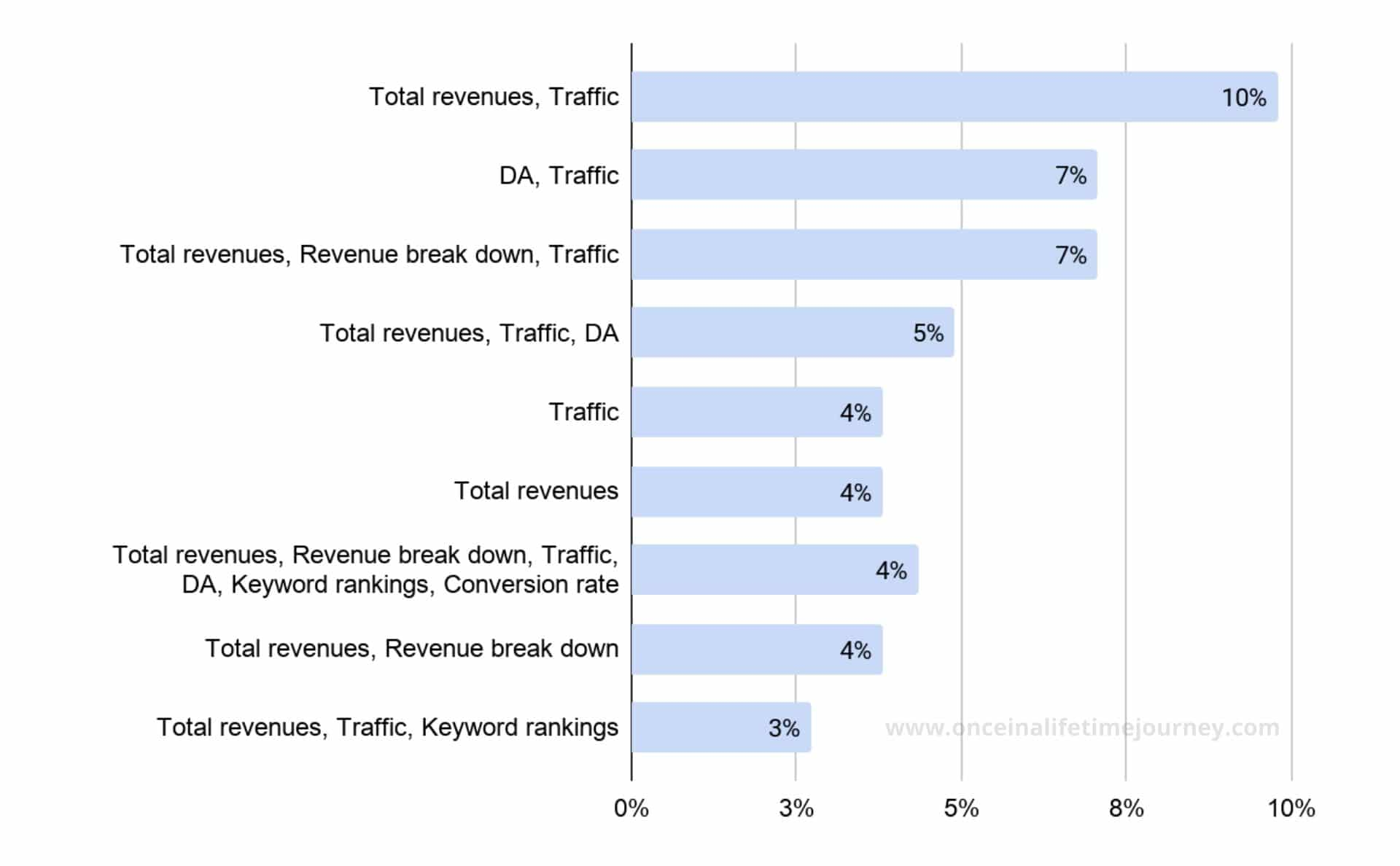 Combinations of metrics tracked shows no alignment between Content Creators