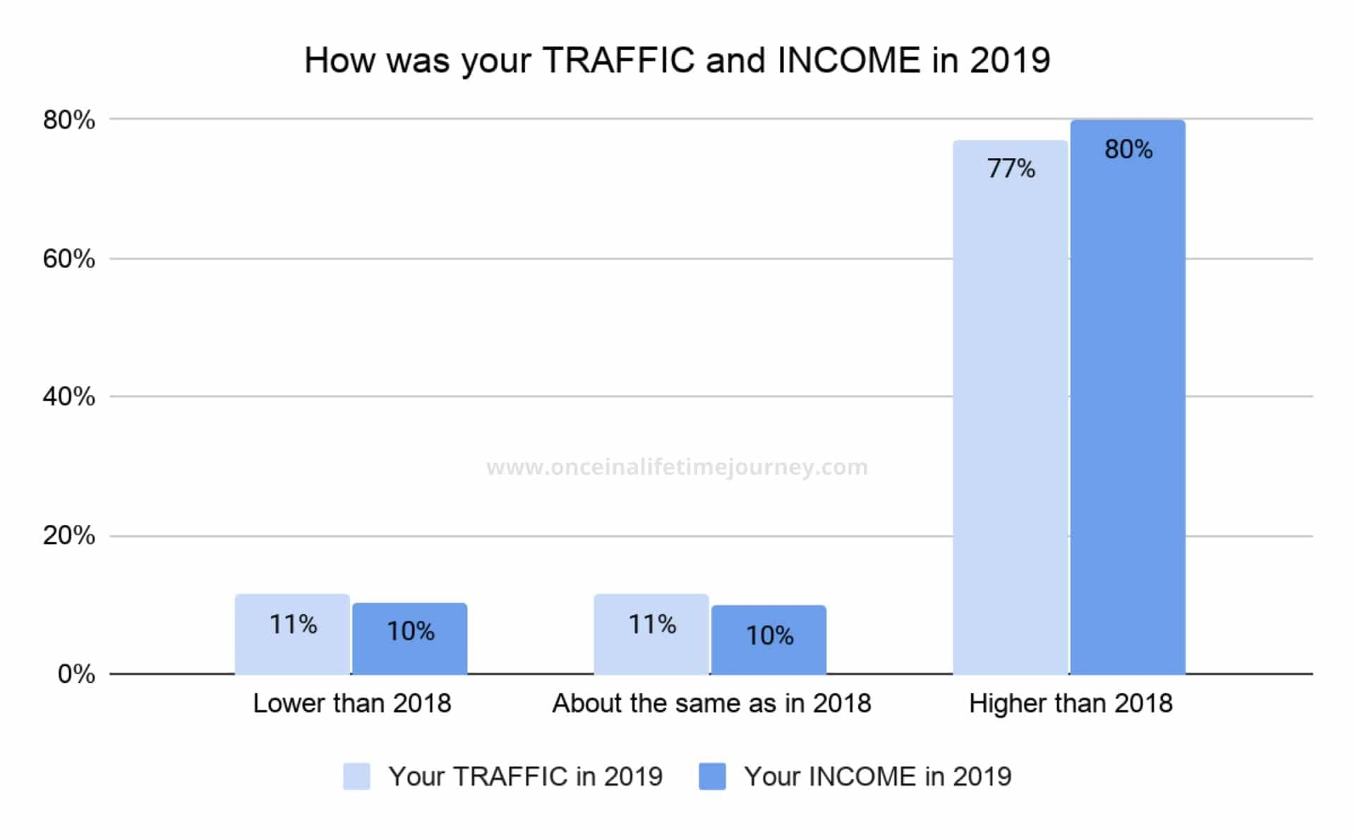 Level of traffic and income in 2091