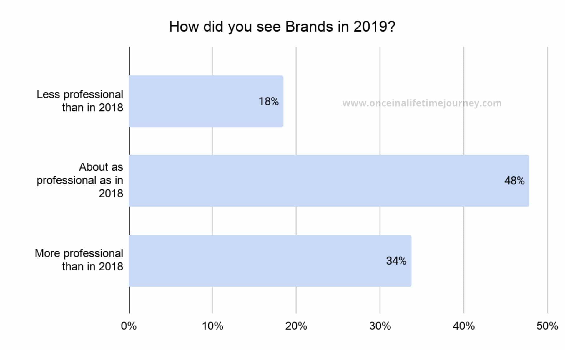 How Content Creators saw brands in 2019