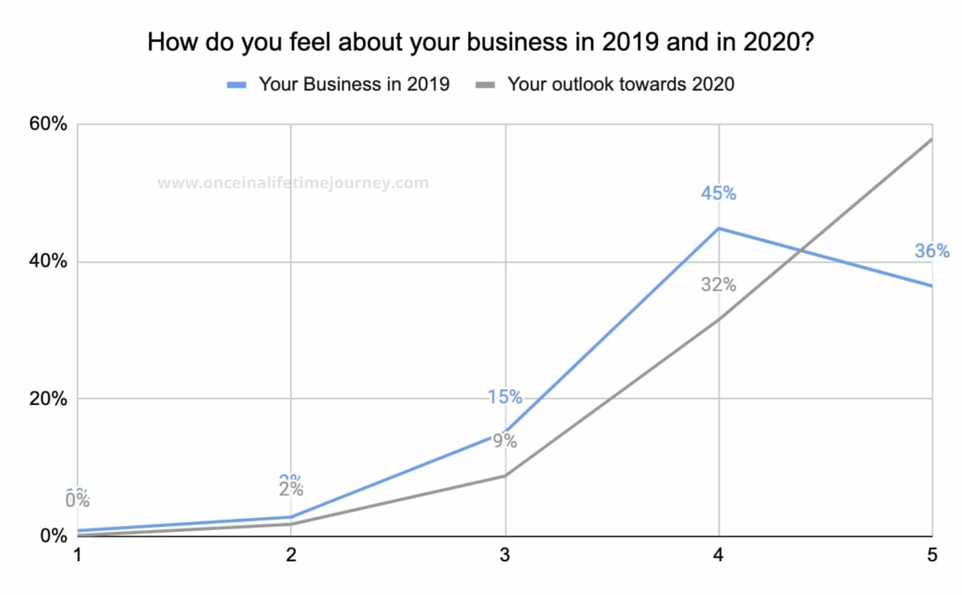 General outlook on business in 2019:2020